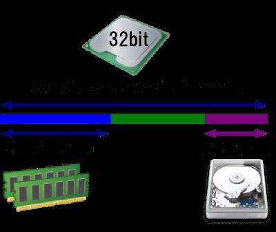 MMIOのメモリ利用イメージ