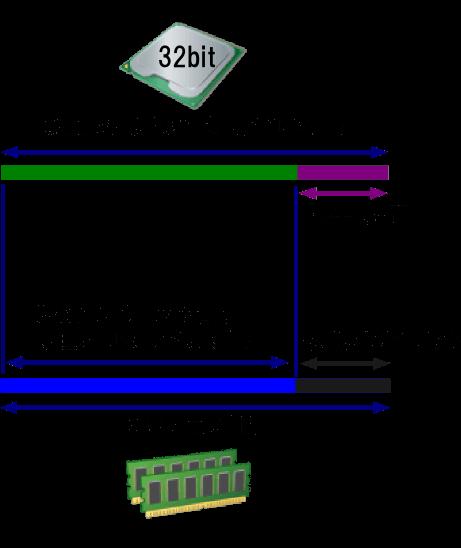 MMIOで4GB以上のメモリを搭載した時のイメージ