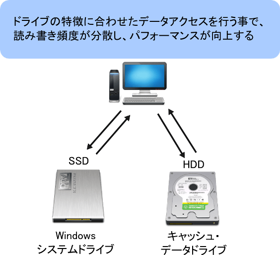 SSDとHDDのデータ分散