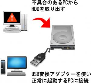 Windowsアップデートで失敗したPCからデータを救出する方法