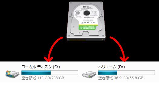 増設したHDDのパーティション作成や拡張方法