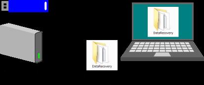 外付けハードディスクなどにデータを移動