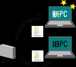 PC環境のバックアップ(データ移行編)
