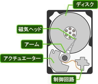 ハードディスクの構造を理解する