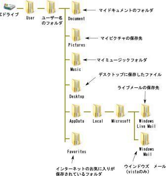 Vista/7のファイル構造