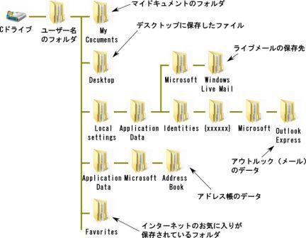 XPのファイル構造